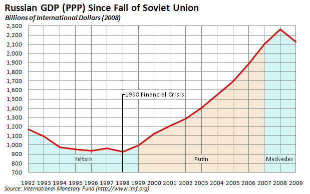 the russian ruble crisis of 1998 economics essay The russian financial crisis of 1998 caused the devaluation of the ruble and ultimately forced the russian central bank to default on its own debt the government's attempts at saving the country from crisis were in vain and lead to the call for resignation of president boris yeltsin.