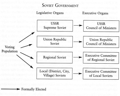 a response to the soviet government and its communist rule in russia Communist party of the soviet the soviet government under khrushchev to the country and one-party rule and the soviet union was in its peak of.